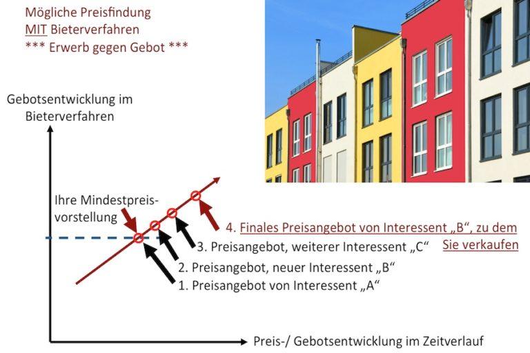 Bieterverfahren in Braunschweig - Diagramm der Preisentwicklung
