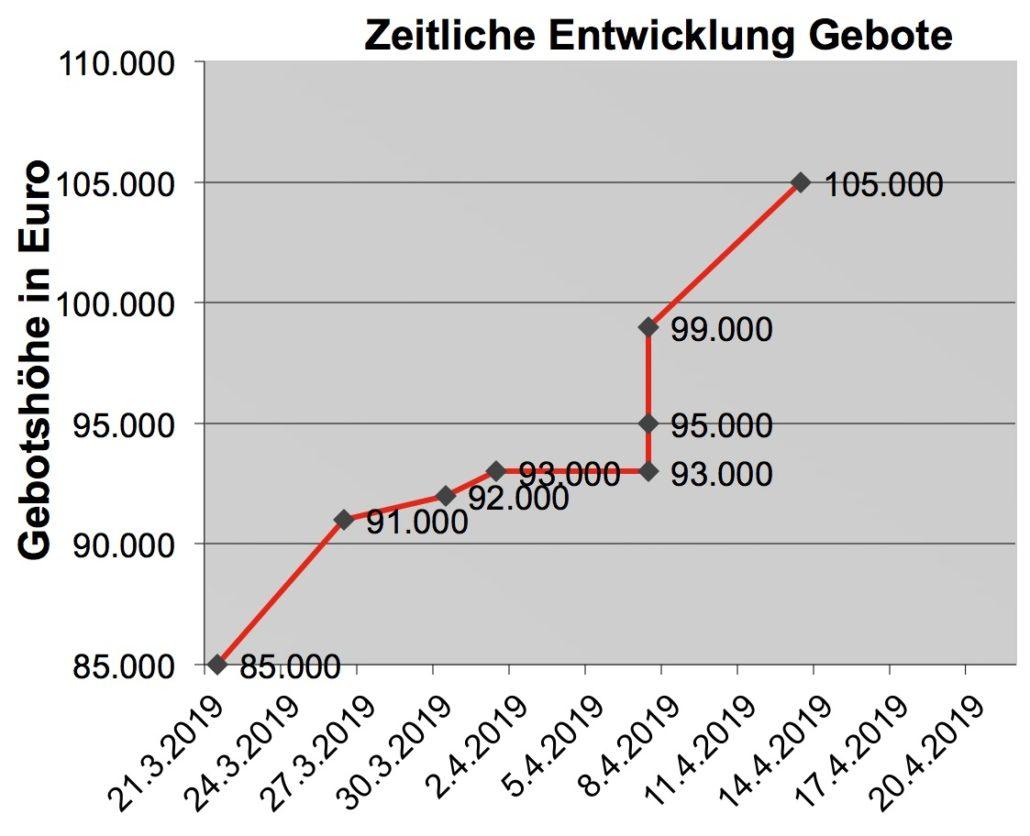 Bieterverfahren Braunschweig - Preisentwicklung der Gebote