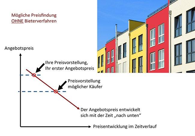 Diagramm - Preisfindung ohne Bieterverfahren